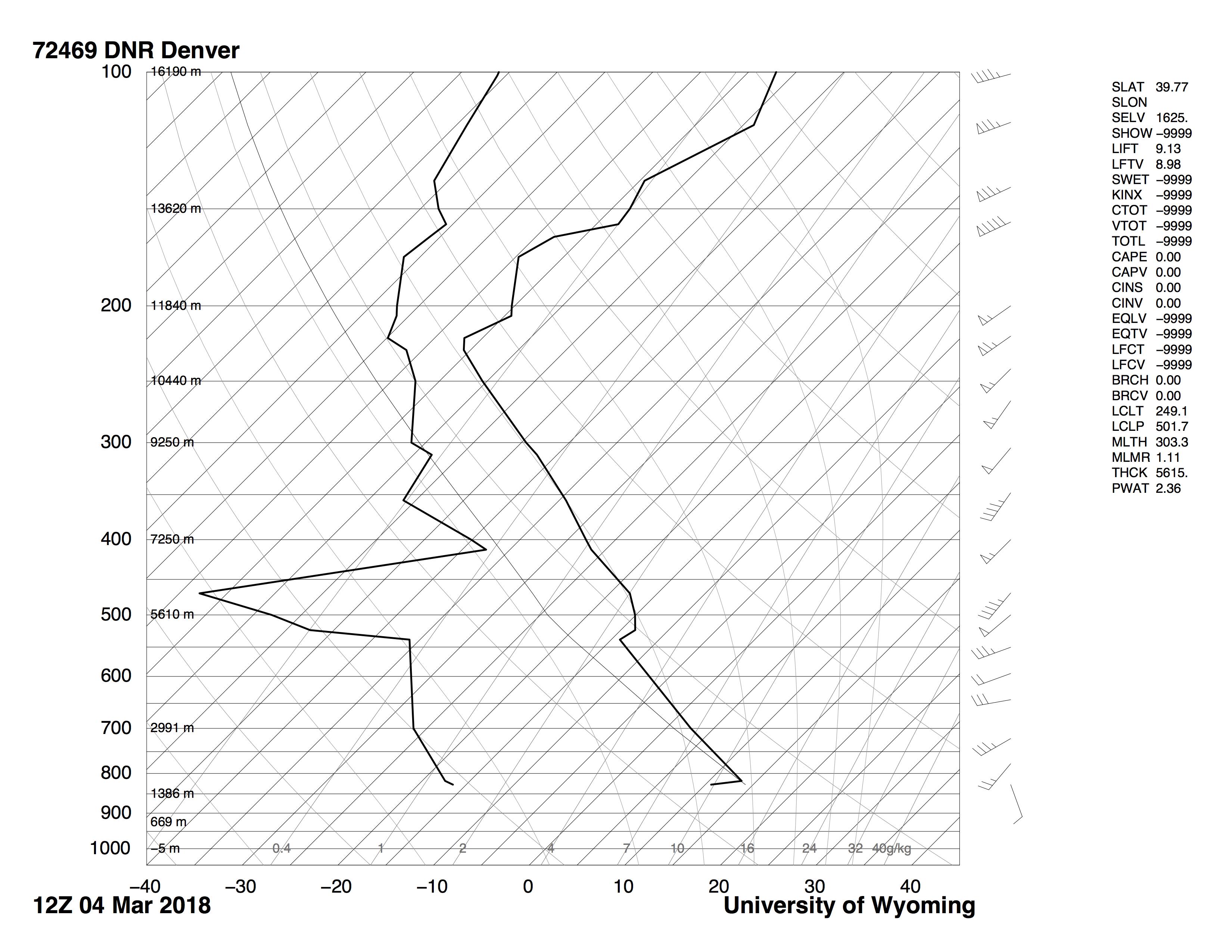 clouds  u2013 flow visualization